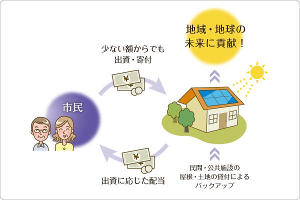 太陽光発電を導入するにつれて